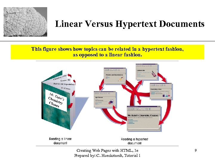XP Linear Versus Hypertext Documents This figure shows how topics can be related in