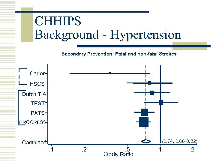 CHHIPS Background - Hypertension Secondary Prevention: Fatal and non-fatal Strokes Carter HSCS Dutch TIA