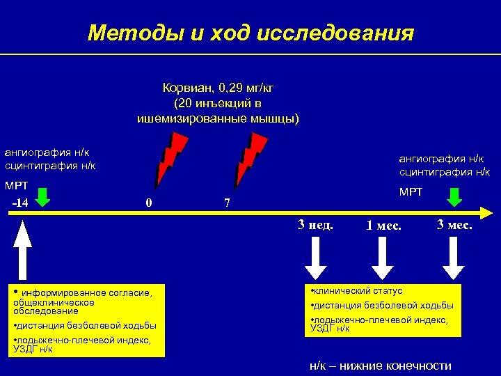 Методы и ход исследования Корвиан, 0, 29 мг/кг (20 инъекций в ишемизированные мышцы) ангиография