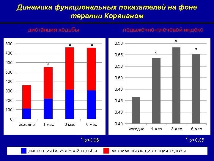 Динамика функциональных показателей на фоне терапии Корвианом дистанция ходьбы 800 * лодыжечно-плечевой индекс *