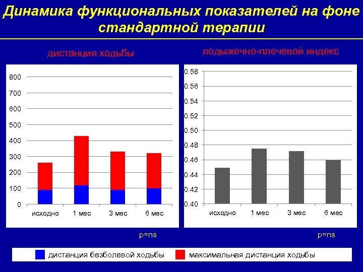Динамика функциональных показателей на фоне стандартной терапии лодыжечно-плечевой индекс дистанция ходьбы 0. 58 800