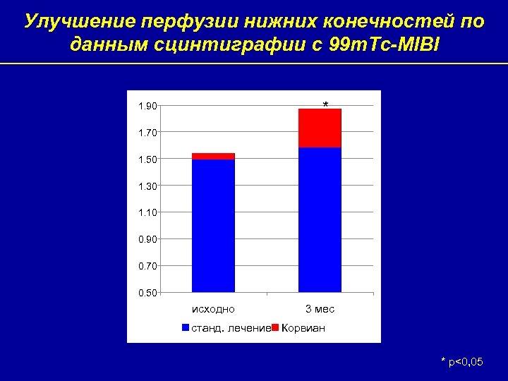 Улучшение перфузии нижних конечностей по данным сцинтиграфии с 99 m. Tc-MIBI * 1. 90