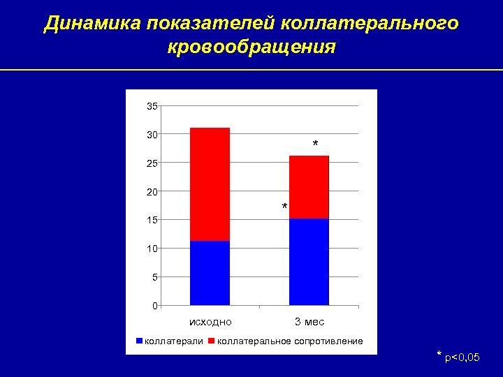 Динамика показателей коллатерального кровообращения 35 30 * 25 20 * 15 10 5 0