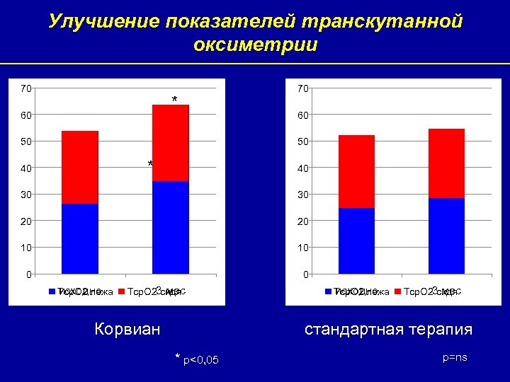 Улучшение показателей транскутанной оксиметрии 70 * 60 50 70 60 50 * 40 40