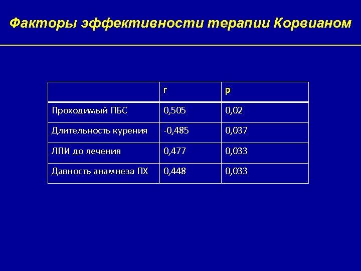 Факторы эффективности терапии Корвианом r p Проходимый ПБС 0, 505 0, 02 Длительность курения