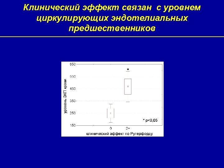 Клинический эффект связан с уровнем циркулирующих эндотелиальных предшественников