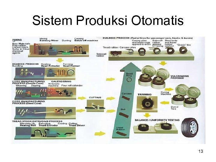 Sistem Produksi Otomatis 13