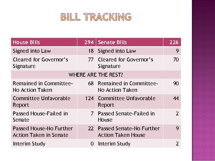 House Bills 294 Senate Bills Signed into Law 18 Signed into Law Cleared for