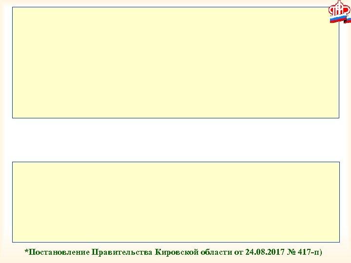 *Постановление Правительства Кировской области от 24. 08. 2017 № 417 -п)
