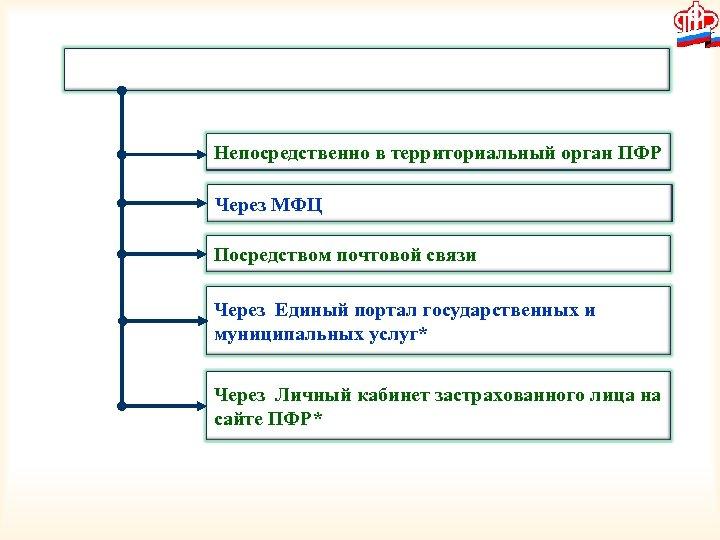 Непосредственно в территориальный орган ПФР Через МФЦ Посредством почтовой связи Через Единый портал государственных