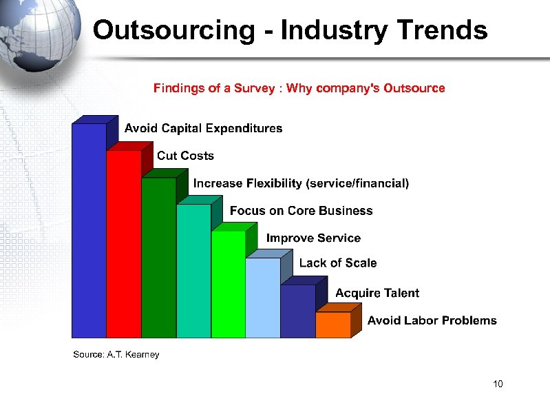 Outsourcing - Industry Trends Findings of a Survey : Why company's Outsource 10