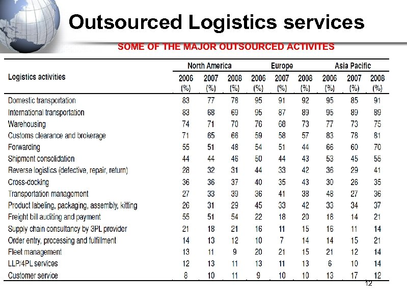 Outsourced Logistics services SOME OF THE MAJOR OUTSOURCED ACTIVITES 12