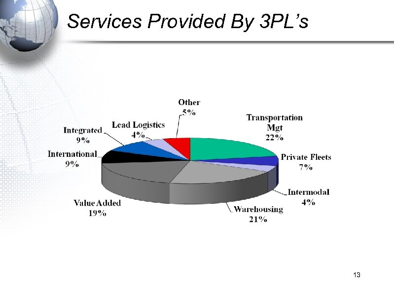 Services Provided By 3 PL's 13