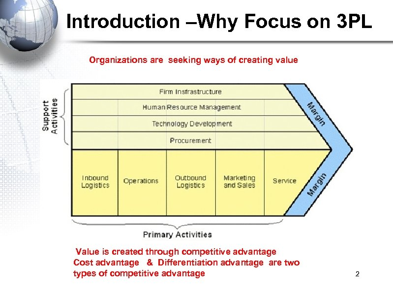 Introduction –Why Focus on 3 PL Organizations are seeking ways of creating value Value