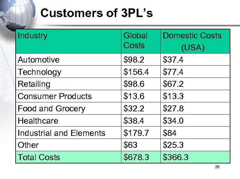 Customers of 3 PL's Industry Global Costs Automotive Technology Retailing Consumer Products Food and