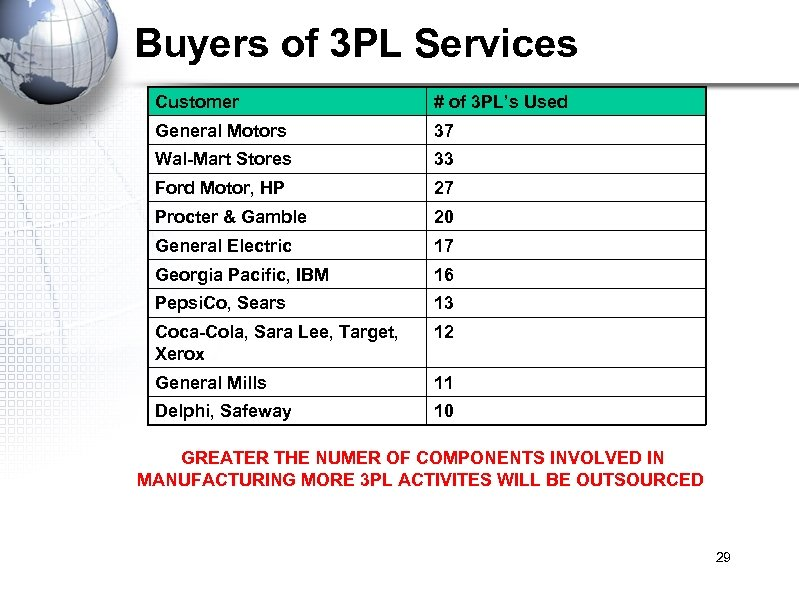 Buyers of 3 PL Services Customer # of 3 PL's Used General Motors 37