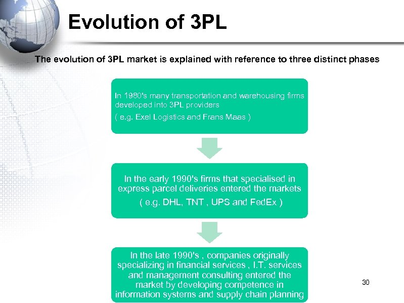 Evolution of 3 PL The evolution of 3 PL market is explained with reference