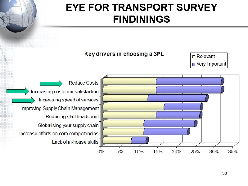 EYE FOR TRANSPORT SURVEY FINDININGS 33