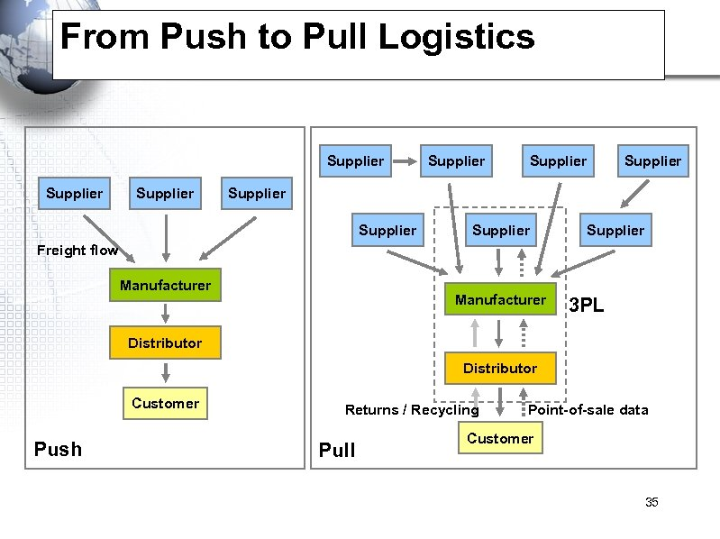 From Push to Pull Logistics Supplier Supplier Supplier Freight flow Manufacturer 3 PL Distributor