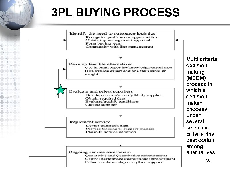 3 PL BUYING PROCESS Multi criteria decision making (MCDM) process in which a