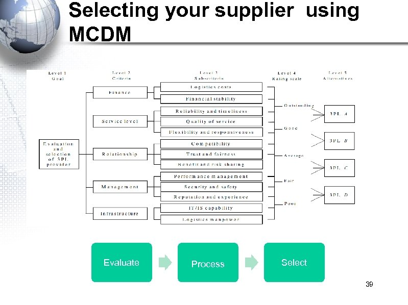 Selecting your supplier using MCDM Evaluate Process Select 39