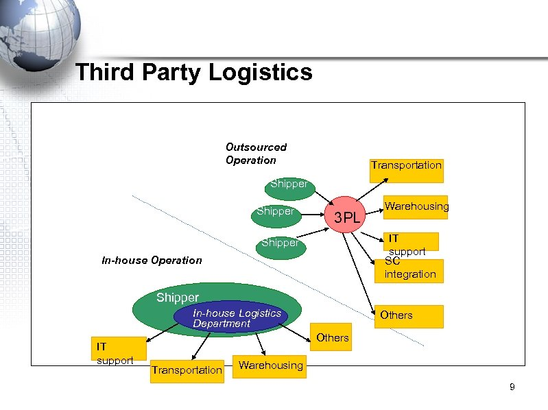 Third Party Logistics Outsourced Operation Transportation Shipper 3 PL Warehousing IT support SC integration