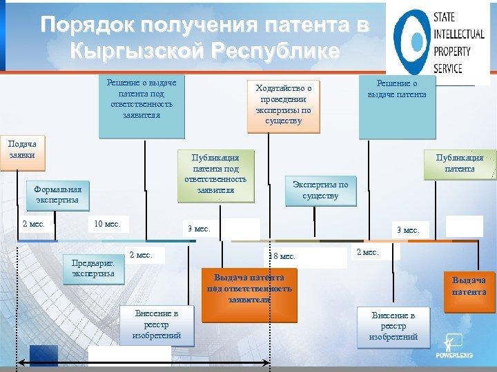 Порядок получения патента в Кыргызской Республике Решение о выдаче патента под ответственность заявителя Подача