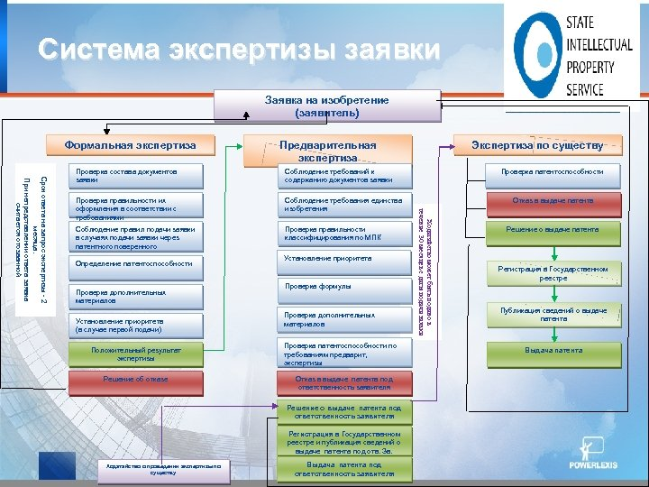 Система экспертизы заявки Заявка на изобретение (заявитель) Формальная экспертиза Экспертиза по существу Предварительная экспертиза