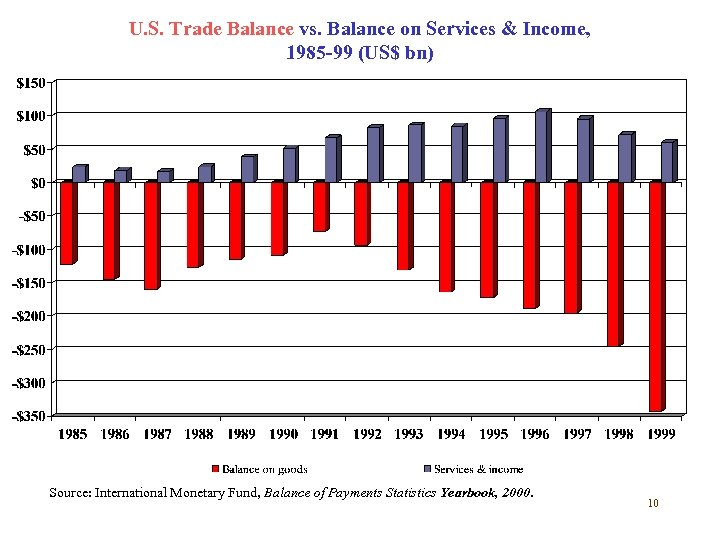 U. S. Trade Balance vs. Balance on Services & Income, 1985 -99 (US$ bn)