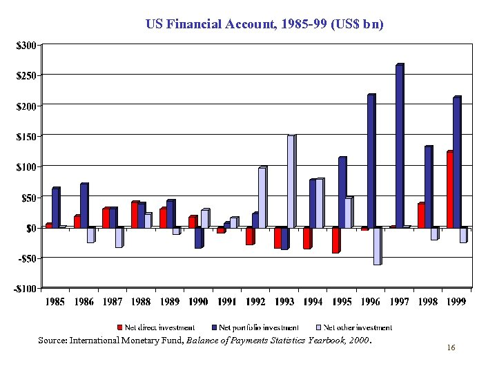 US Financial Account, 1985 -99 (US$ bn) Source: International Monetary Fund, Balance of Payments