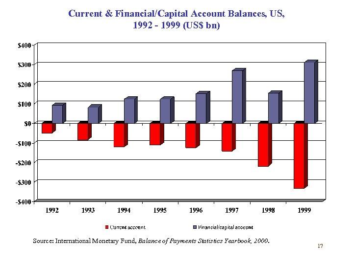 Current & Financial/Capital Account Balances, US, 1992 - 1999 (US$ bn) Source: International Monetary
