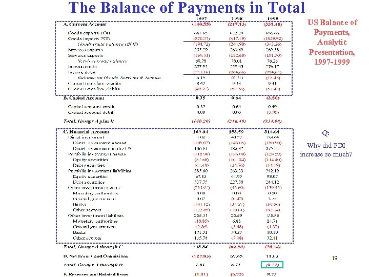 The Balance of Payments in Total US Balance of Payments, Analytic Presentation, 1997 -1999