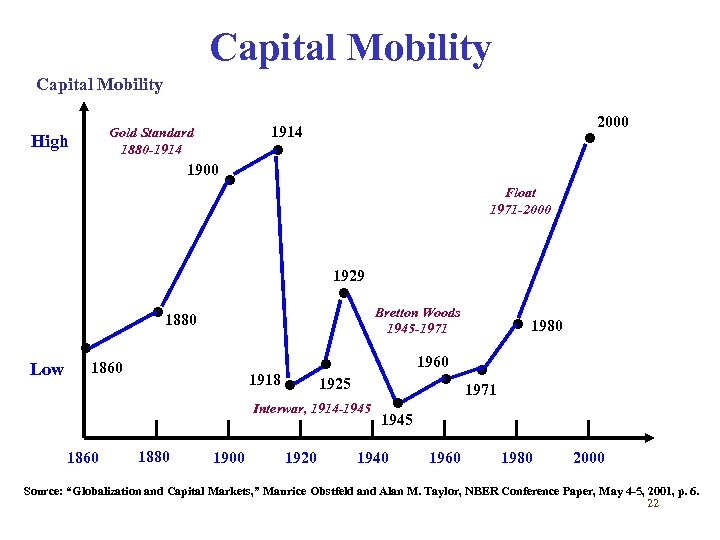 Capital Mobility High 2000 • 1914 Gold Standard 1880 -1914 1900 • • Float