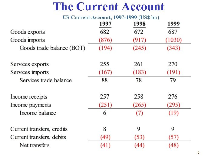 The Current Account US Current Account, 1997 -1999 (US$ bn) 9