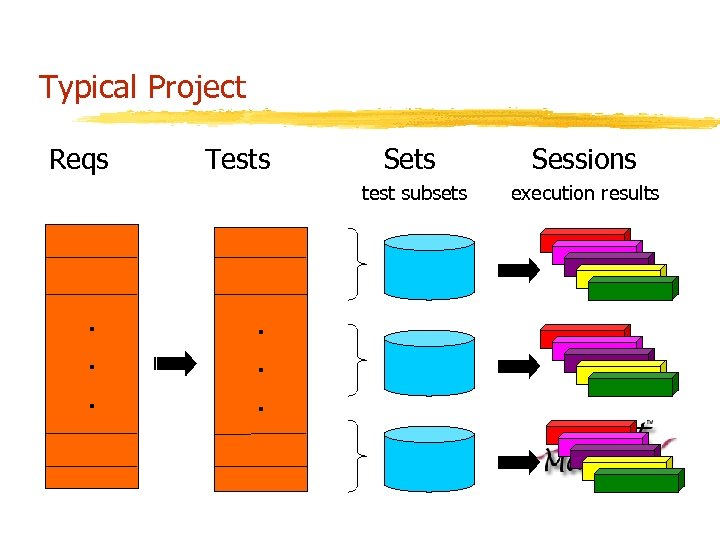 Typical Project Reqs Tests Sets Sessions test subsets execution results . . .