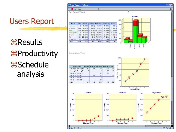 Users Report z. Results z. Productivity z. Schedule analysis