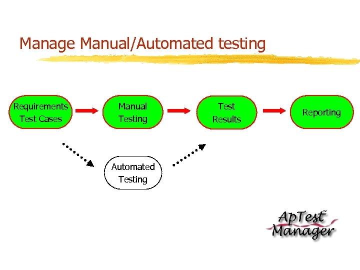 Manage Manual/Automated testing Requirements Test Cases Manual Testing Automated Testing Test Results Reporting