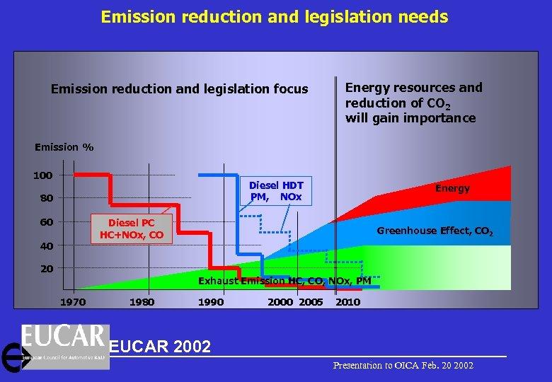 Emission reduction and legislation needs Emission reduction and legislation focus Energy resources and reduction