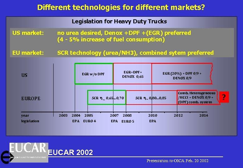 Different technologies for different markets? Legislation for Heavy Duty Trucks US market: no urea