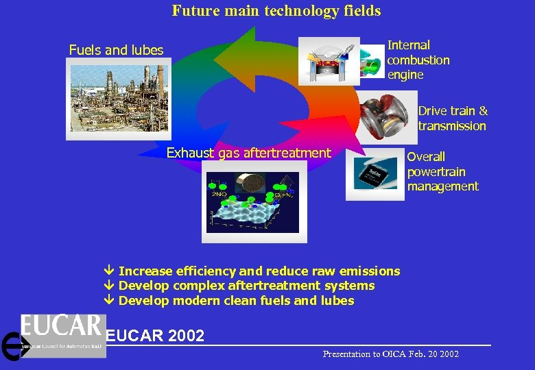 Future main technology fields Internal combustion engine Fuels and lubes Drive train & transmission