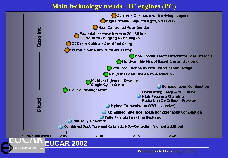 Main technology trends - IC engines (PC) Starter / Generator with driving support High