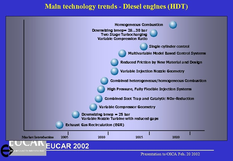 Main technology trends - Diesel engines (HDT) Homogeneous Combustion Downsizing bmep= 28. . .