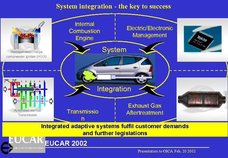 System integration - the key to success Internal Combustion Engine Homogeneous charge compression ignition