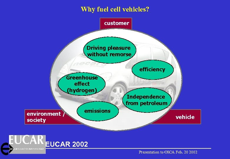 Why fuel cell vehicles? customer Driving pleasure without remorse efficiency Greenhouse effect (hydrogen) Independence