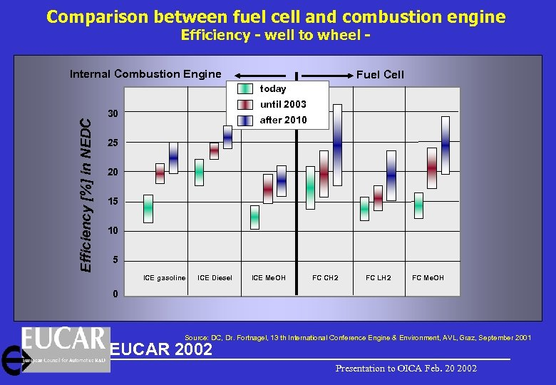 Comparison between fuel cell and combustion engine Efficiency - well to wheel - Internal