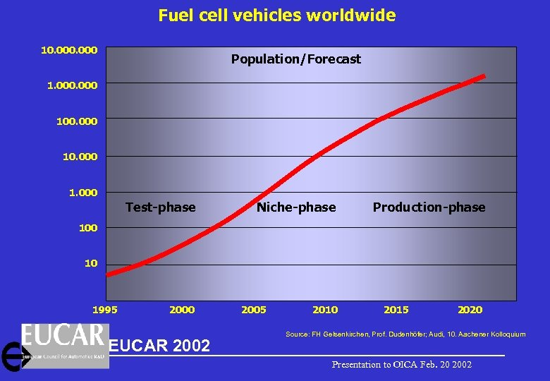 Fuel cell vehicles worldwide 10. 000 Population/Forecast 1. 000 100. 000 1. 000 Test-phase