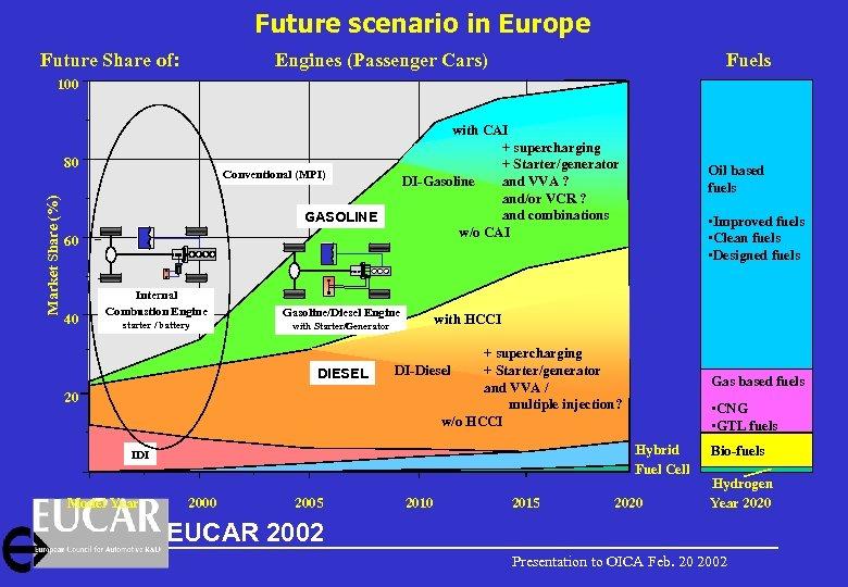Future scenario in Europe Future Share of: Engines (Passenger Cars) Fuels 100 Market Share