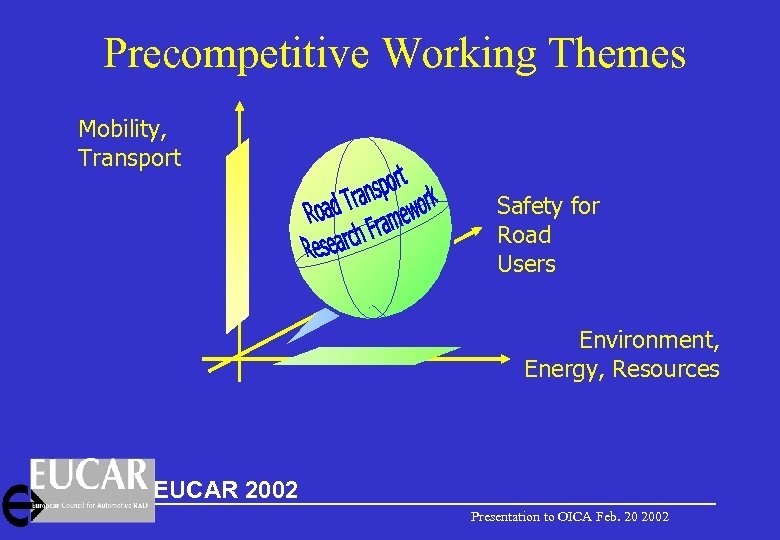 Precompetitive Working Themes Mobility, Transport Safety for Road Users Environment, Energy, Resources EUCAR 2002