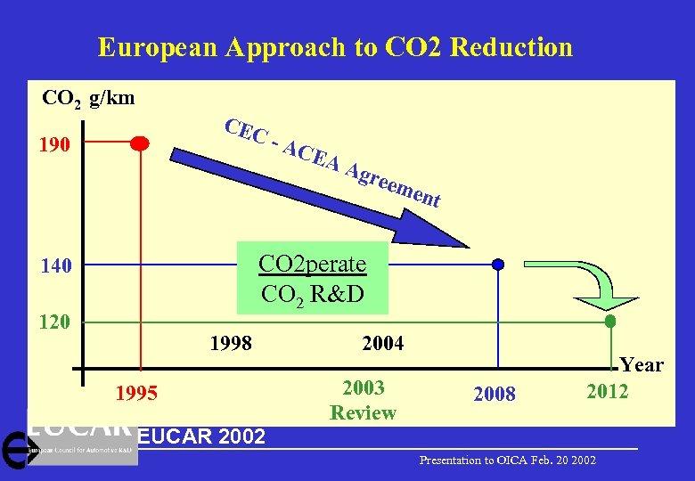European Approach to CO 2 Reduction CO 2 g/km CEC 190 - AC EA