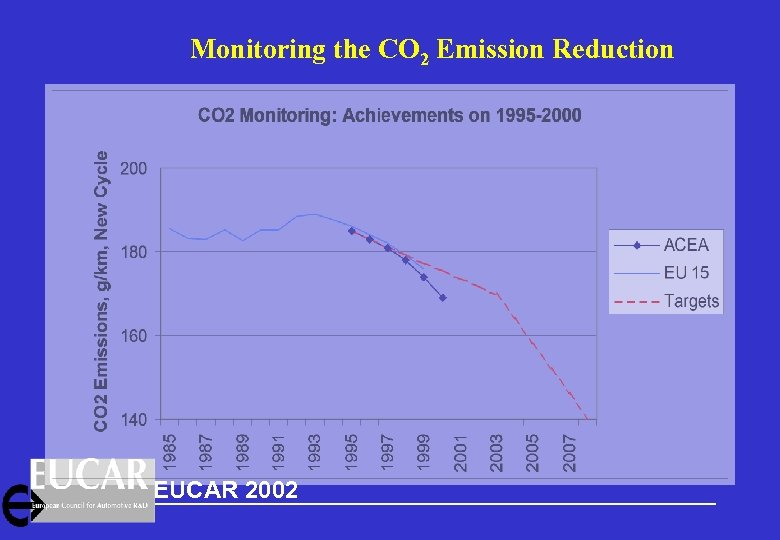 Monitoring the CO 2 Emission Reduction EUCAR 2002 Chairman Introduction